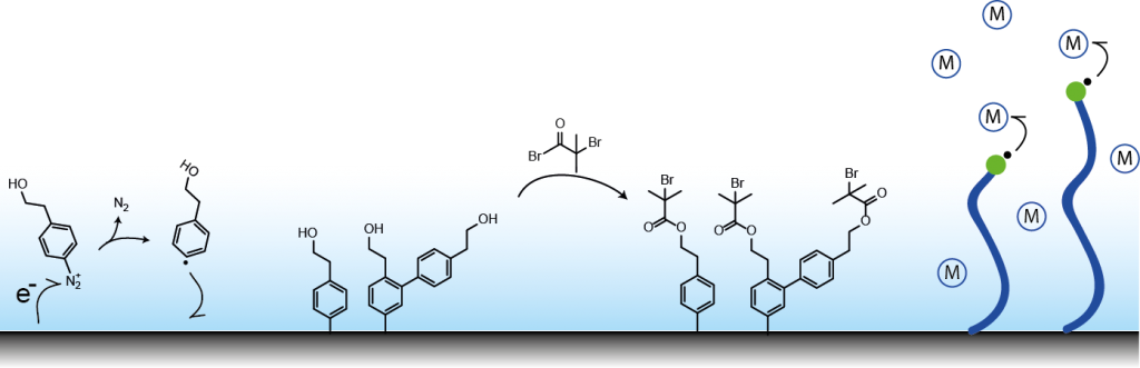 Figure 1: Mechanism for grafting diazonium salts to surfaces and building up polymer brushes